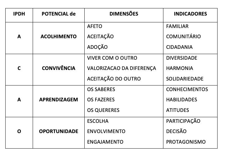 Quadro do IPDH, onde mostra a esquematização do pensamento do potencial de desenvolvimento humano, através da palavra AÇÃO.